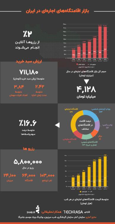 تحلیل بازار ۴،۱۲۸ میلیارد تومانی اقامتگاه اجارهای در ایران