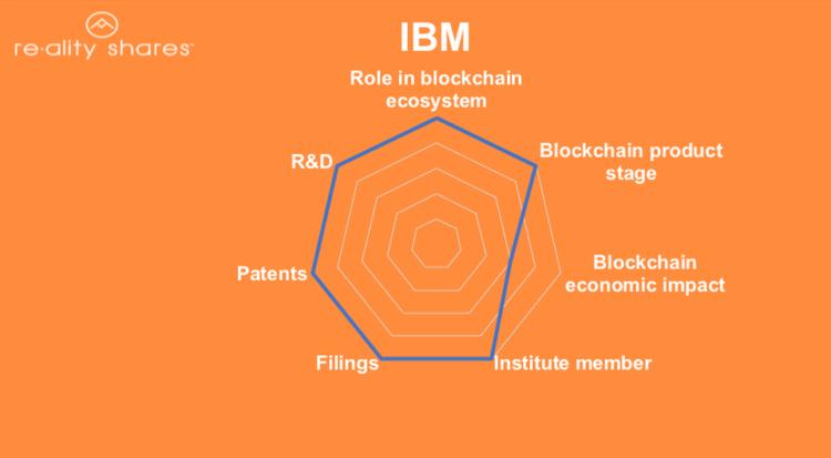 رتبه نخست IBM در جدول ردهبندی بلاکچین